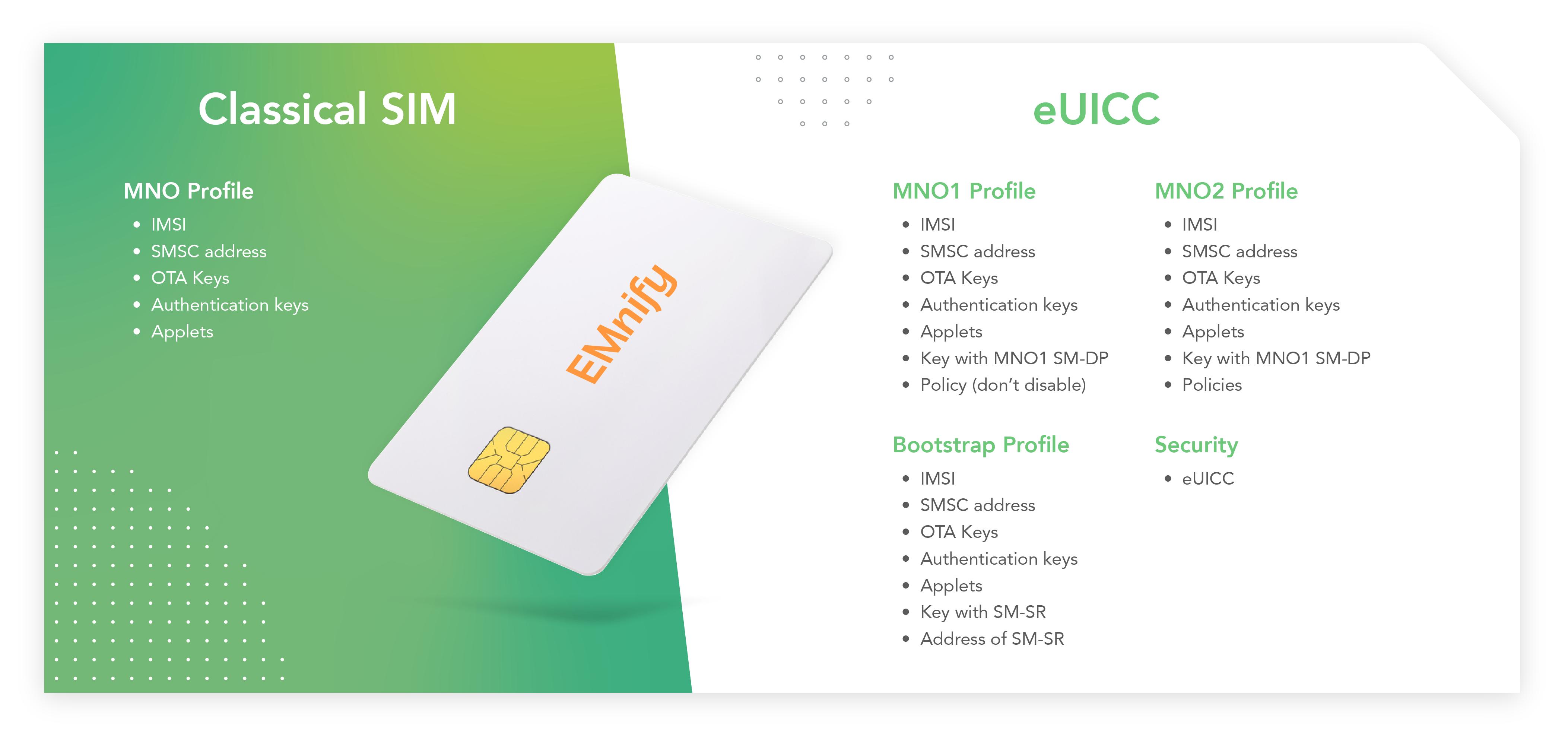 Classical SIM vs eUICC-27
