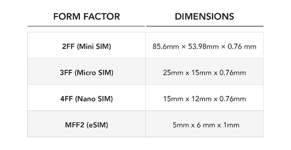 Form Factor Table