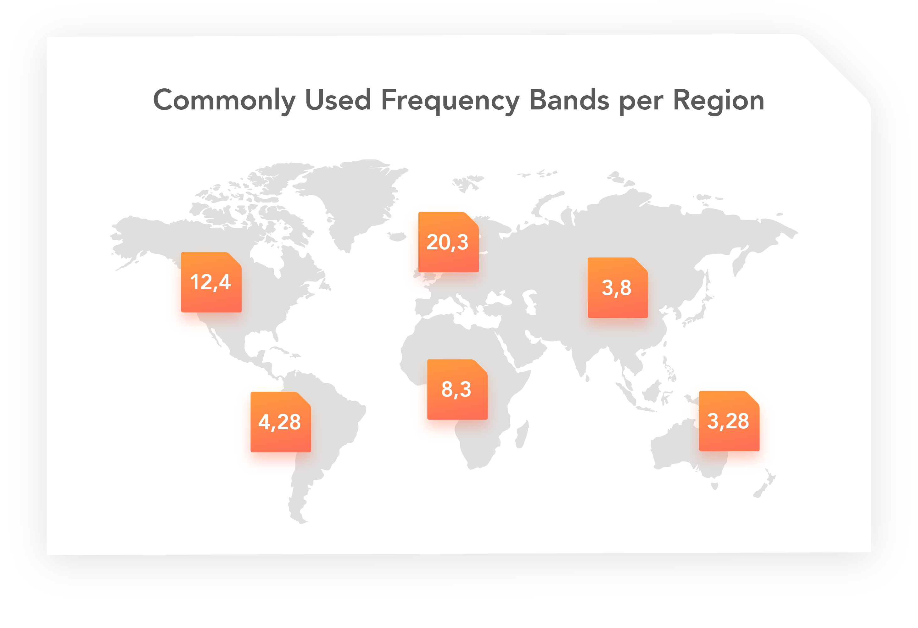 LTE-M frequency bands