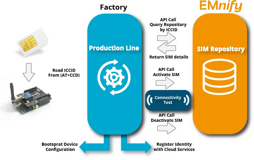 API automated process