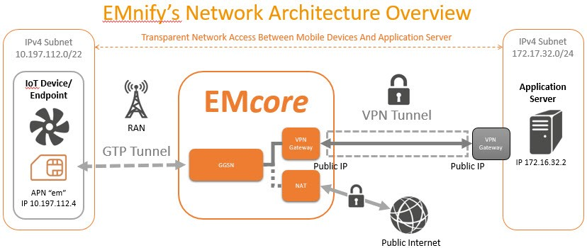 EMnify Network Artchitecture_Overview