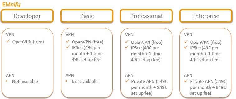 emnify_price_comparison_vpn
