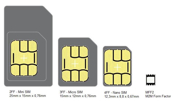 machine-to-machine SIM