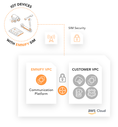 EMnify Intra-Cloud Connect