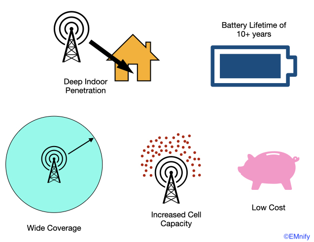 NB-IoT key objectives
