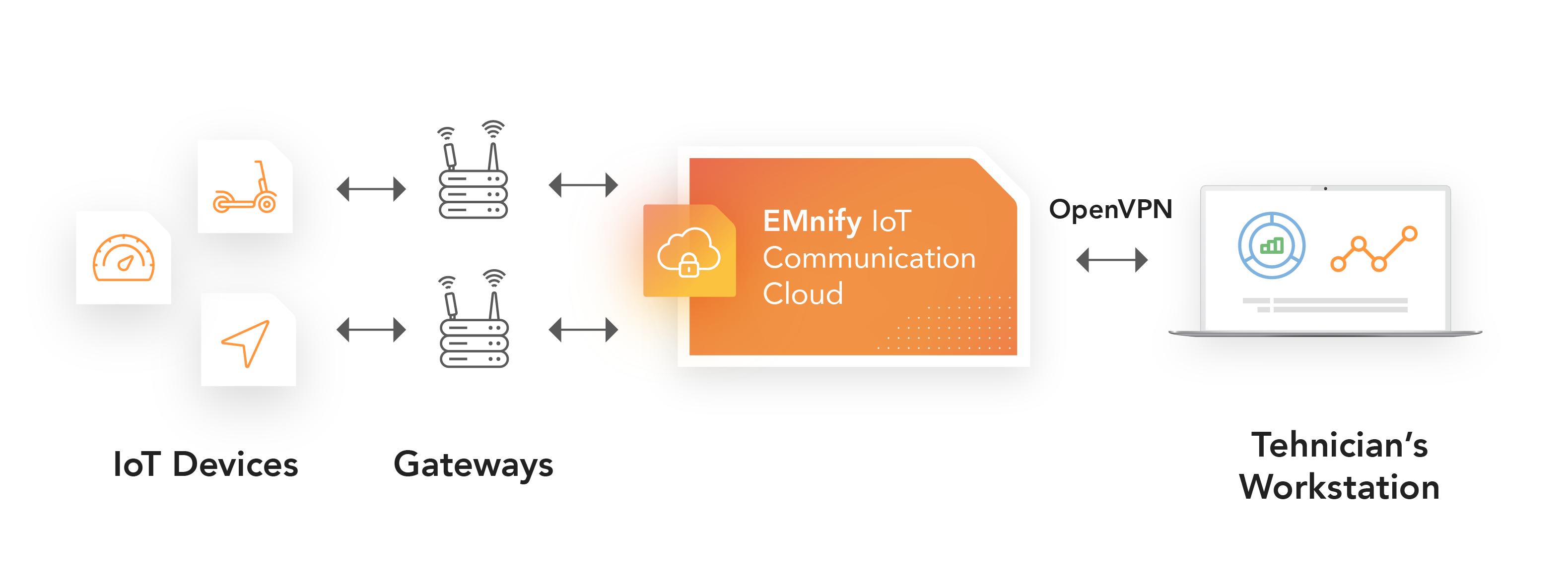 EMnify OpenVPN