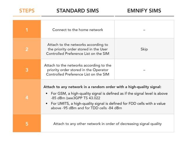 SIM Comparison