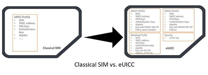 What is eSIM and eUICC? And How It Impacts M2M & IoT