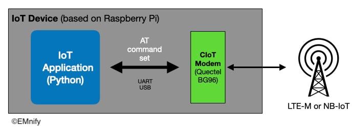 CIoT connection diagram