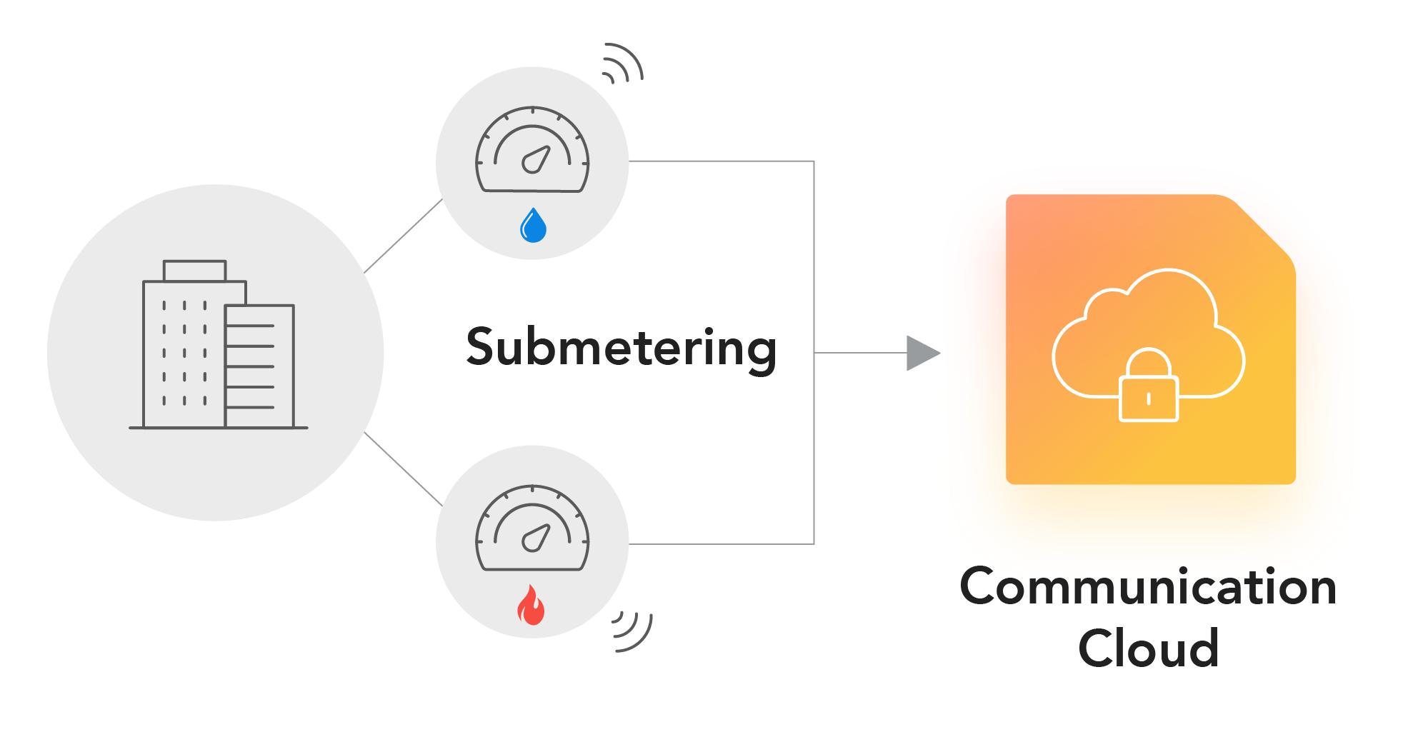 smart-meter-cloud