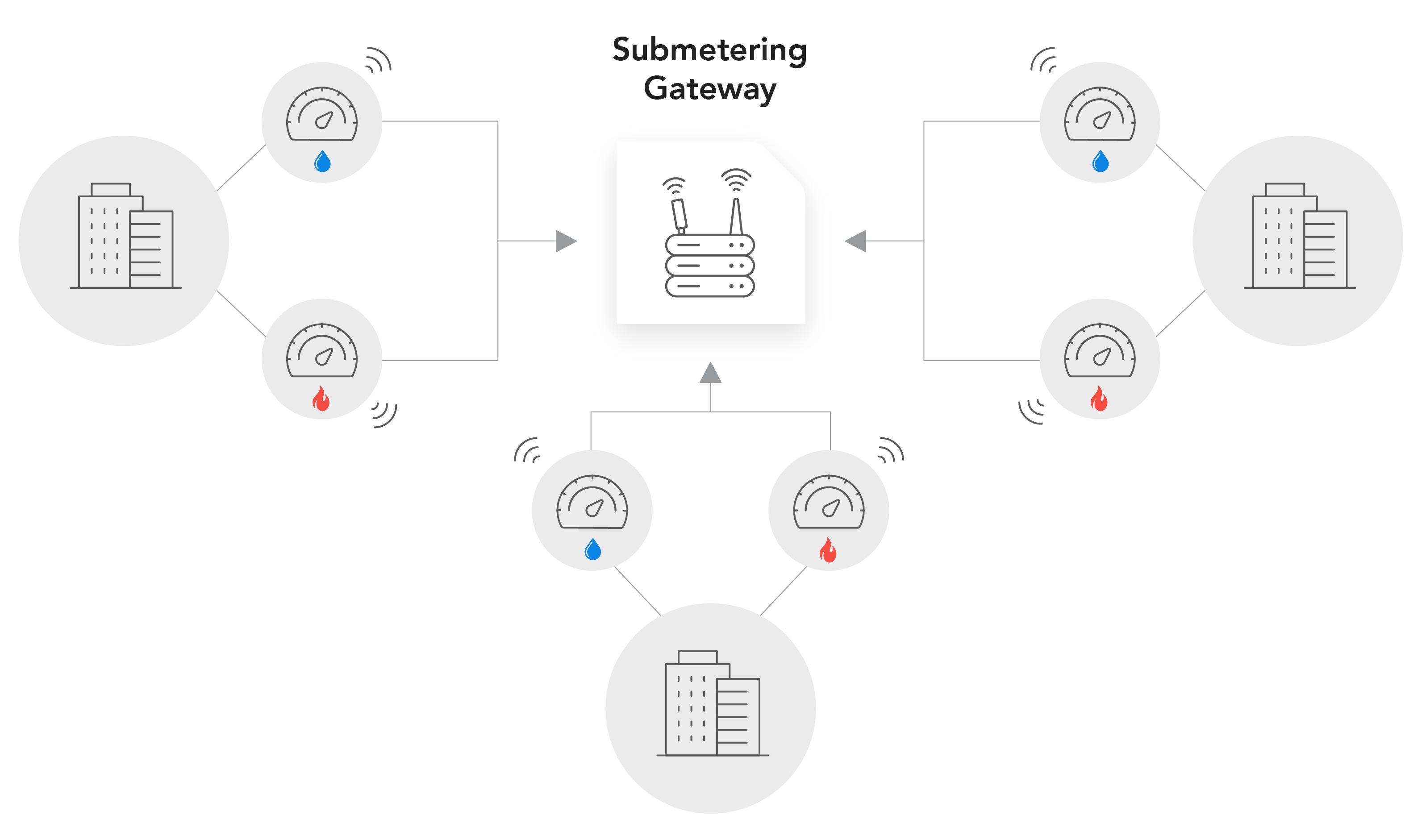 smart-meter-communication