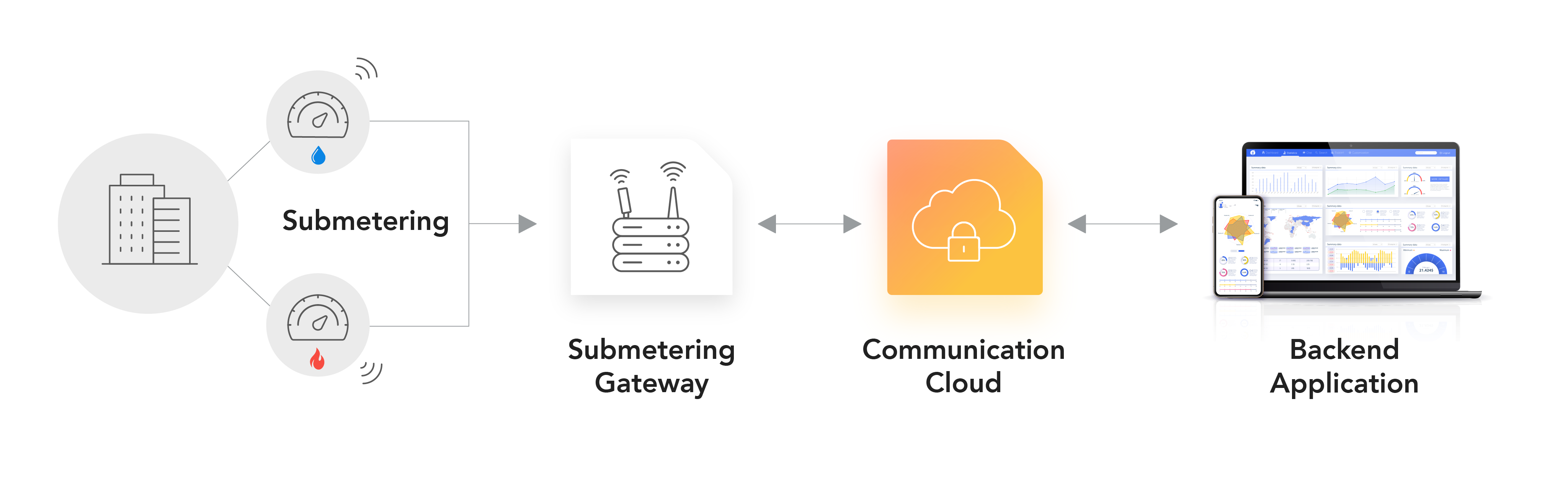 smart-meter-network-architecture