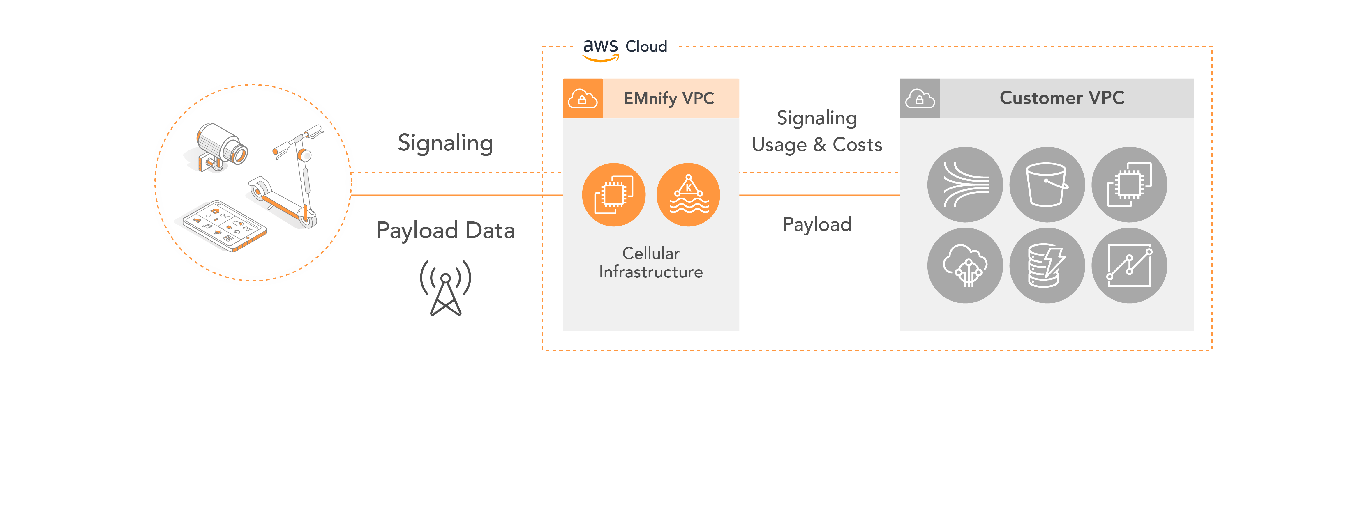 AWS Page Elements-05-1