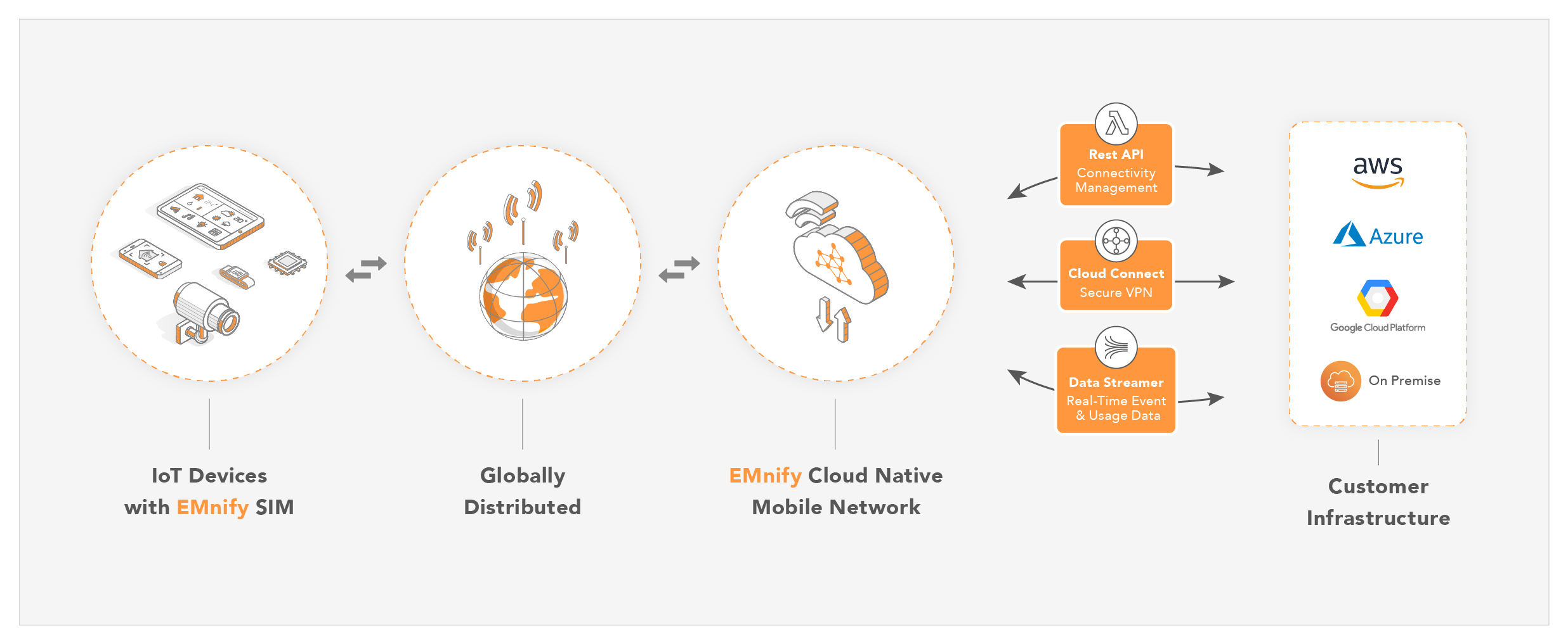 Boost your IoT Project with EMnify Cloud Connect