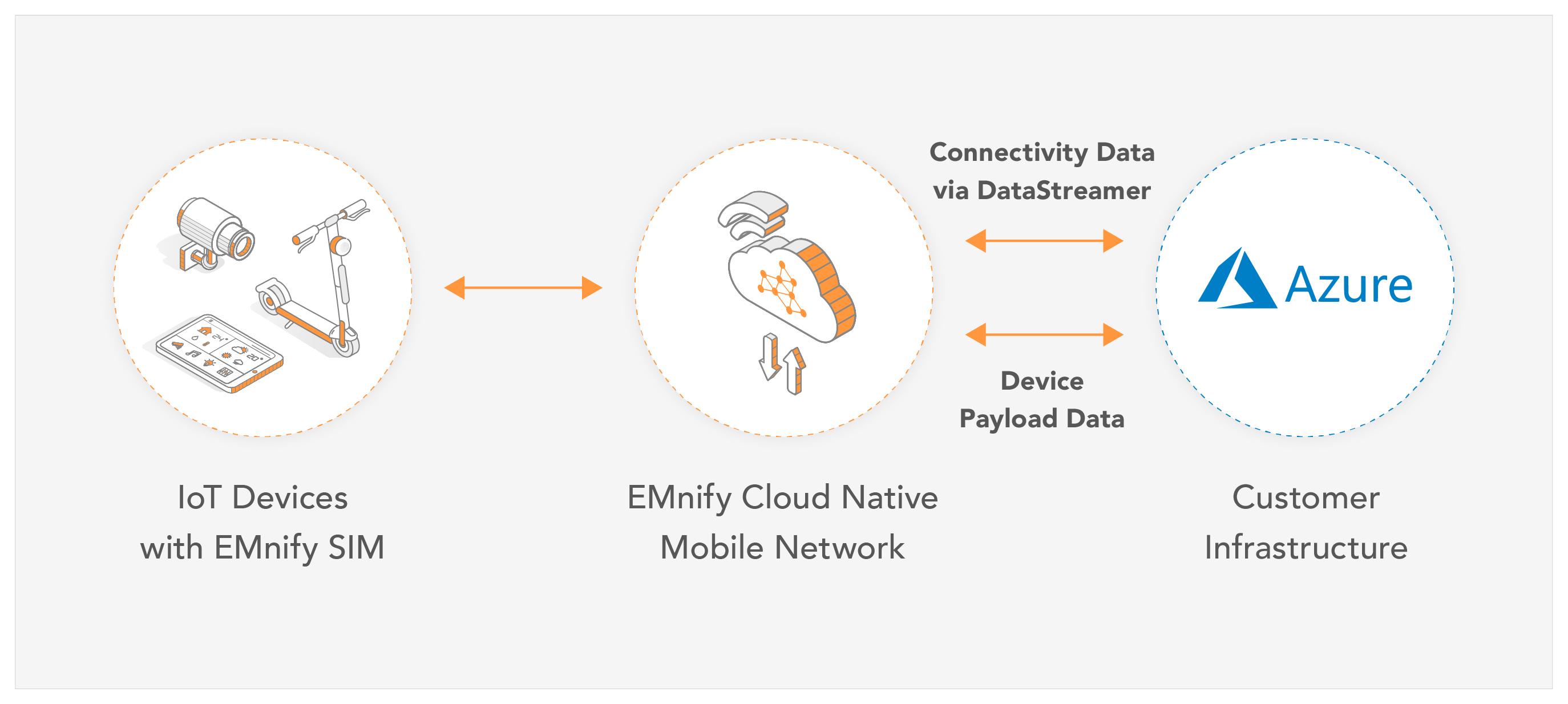 EMnify Data Streamer now integrates into Azure Event-Hub