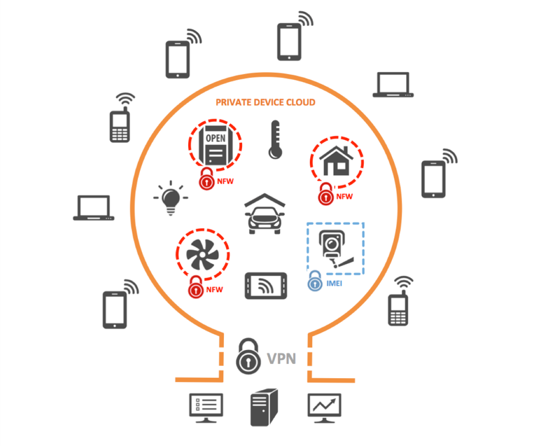 Enhance Iot Security Optimize Data With A Vpn Wireless Diagram