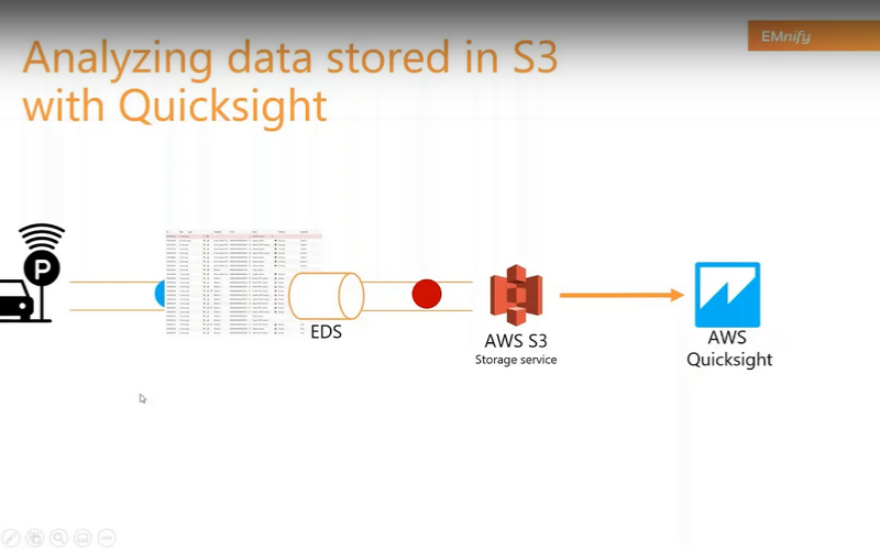 Screenshot_2020-12-05 How to analyze EMnify usage data and events in AWS Quicksight