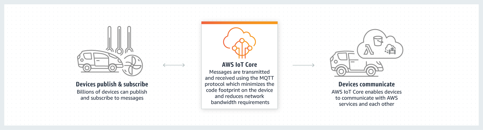 EMnify Connectivity integration into AWS IoT Core